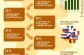 SPIEL 2017 Brettspiel-Highlights von 33 Experten + Infografik