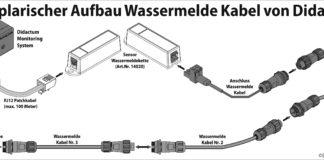 Exemplarischer Aufbau Wassermelde Kabel 0418