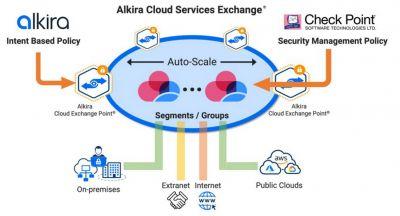 alkira und checkpoint integration c