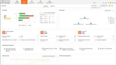 attivonetworksedn managertest ergebnisse