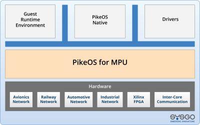 pikeosfuermpu architectureminimal2021inter core